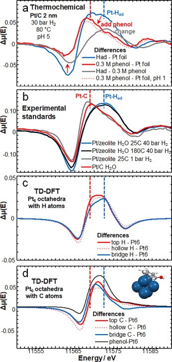 Carbon-supported Pt during aqueous phenol hydrogenation with