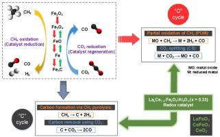 Enhanced lattice oxygen reactivity over Fe2O3/Al2O3 redox