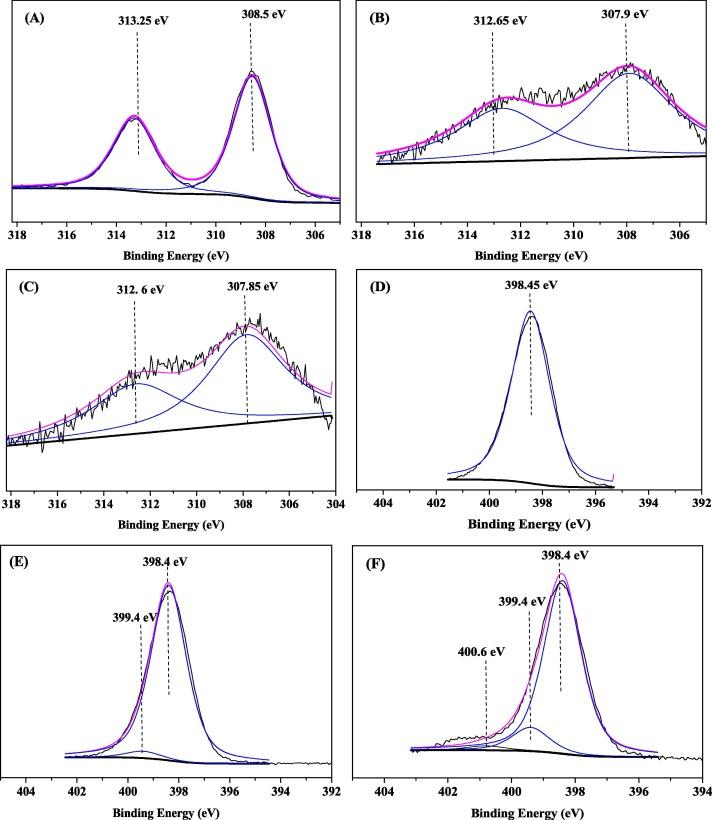 Single-atom Rh based bipyridine framework porous organic