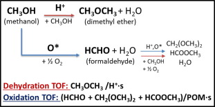 Cation exchange effects on methanol oxidation and