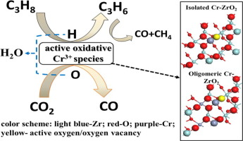 Facile in situ synthesis of highly dispersed chromium oxide