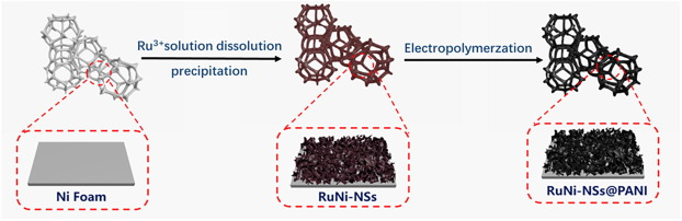 Polyaniline-coated Ru/Ni(OH)2 nanosheets for hydrogen