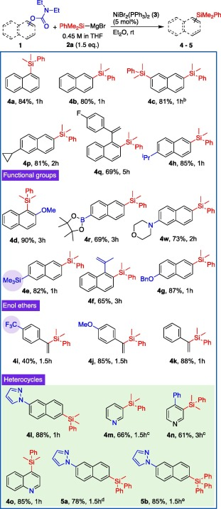 Nickel-catalyzed cross-coupling reaction of carbamates with