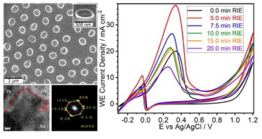 Catalysis of Au nano-pyramids formed across the surfaces of ordered