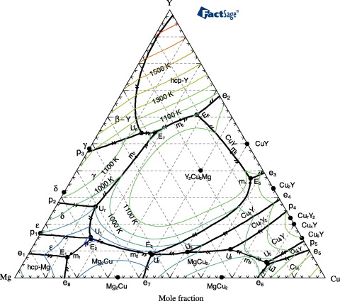 The Equilibrium Phase Diagram Of The Magnesiumcopperyttrium System