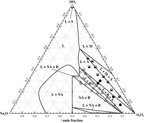 Thermodynamic Modeling Of The Al2o3 Na2o Al2o3 Na2o Sio2