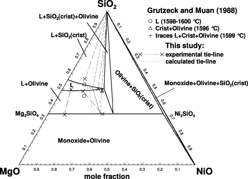 Experimental Study And Thermodynamic Modeling Of The Mgoniosio2