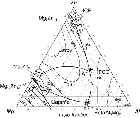 Interpretation and calculation of first melting projections of liquidus projection of the phase diagram of the zn mg al system temperature in c e p p indicate ternary eutectic peritectic and ccuart Gallery