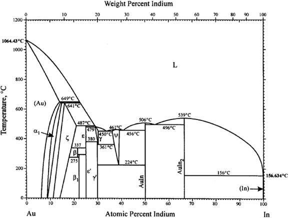 Experimental Phase Diagram Of The Ausbinsb Section In The Auinsb