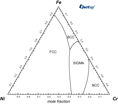 Para equilibrium phase diagrams sciencedirect minimum gibbs free energy phase diagram section of the fe ni cr system at t 600 c ccuart Images