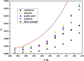 Solubility of tridecanedioic acid in pure solvent systems: An