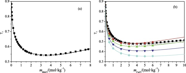 Solubility of RbCl and CsCl in pure water at subzero