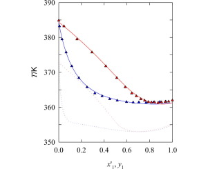 isobaric vapor liquid equilibria for the extractive distillation of