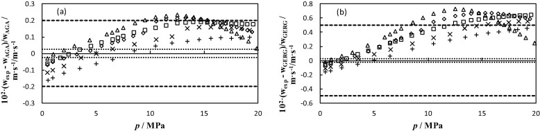 Speeds of sound for (CH4 + He) mixtures from p = (0 5 to 20) MPa at