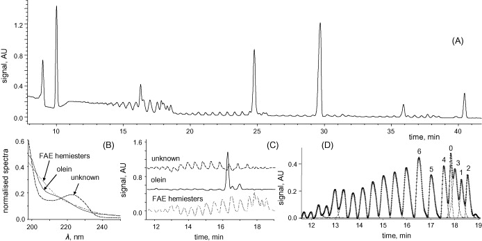 Determination of fatty alcohol ethoxylates by derivatisation