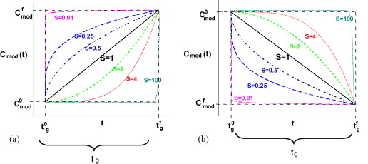 Evaluation of the potential of nonlinear gradients for