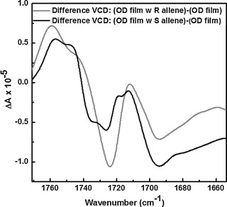 Insights into chromatographic enantiomeric separation of allenes on