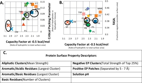 Defining the property space for chromatographic ligands from a a and b diagram of multimodal ligands in property space defined by selected ligand descriptors ligands selected for test set predictions are circled in ccuart Images