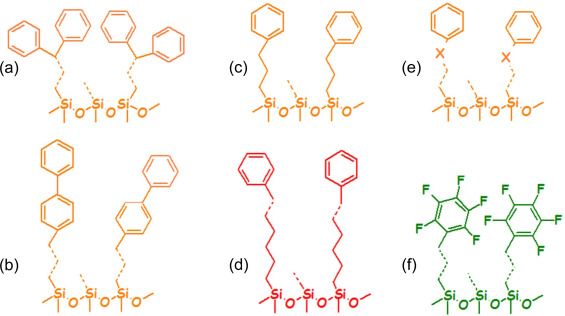 An attempt to estimate ionic interactions with phenyl and