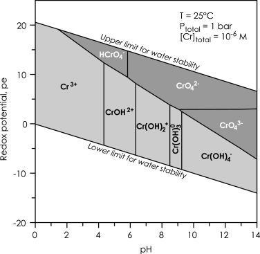 Chromatographic speciation of criii species inter species pourbaix diagram for aqueous cr species at 25 c and 1 bar with a total cr concentration of 106 m predominance areas for aqueous criii and crvi ccuart Image collections