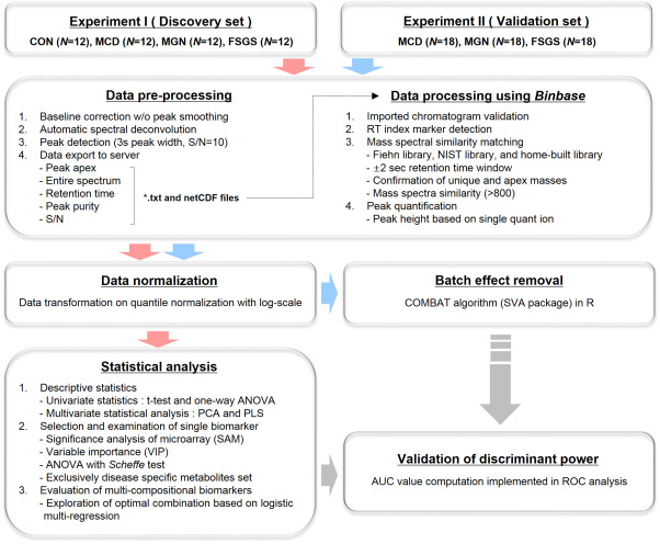 Systematic biomarker discovery and coordinative validation for