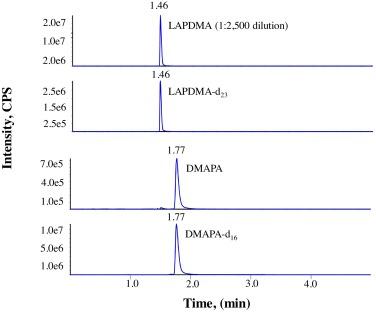 Rapid determination of cocamidopropyl betaine impurities in