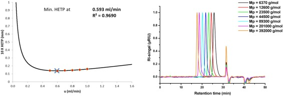 Ultra-high performance size-exclusion chromatography in