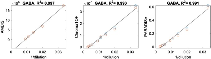 Gas chromatography – mass spectrometry data processing made