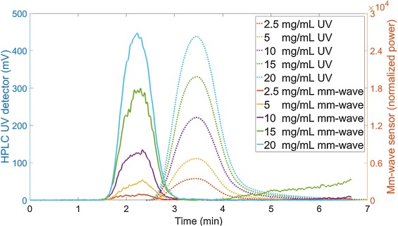 A label-free detector for liquid chromatography systems using mm