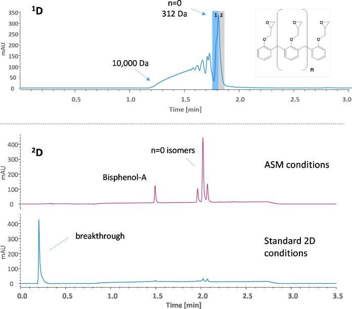 Evaluation of active solvent modulation to enhance two-dimensional