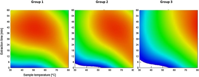 Development and performance evaluation of a novel dynamic