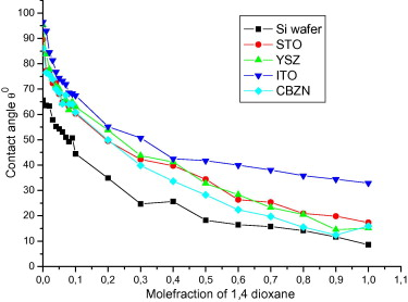 Wettability, FTIR and dielectric studies of 1,4-dioxane and
