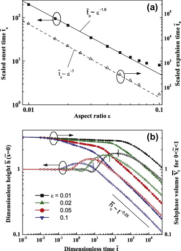 Immiscible surfactant droplets on thin liquid films: Spreading
