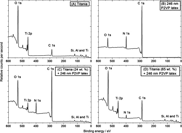Physical adsorption of anisotropic titania nanoparticles onto poly2 xps survey spectra recorded for freeze dried a titania b ccuart Gallery