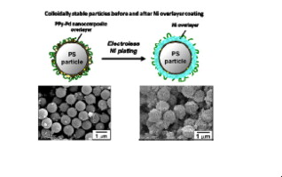 Electroless nickel plating on polymer particles - ScienceDirect