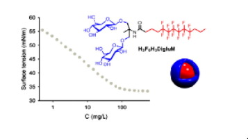 Micellar and biochemical properties of a propyl-ended