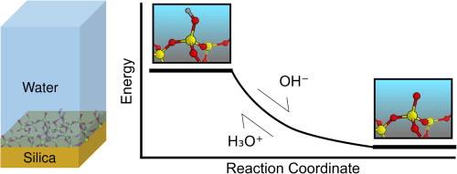 Acid-base dissociation mechanisms and energetics at the