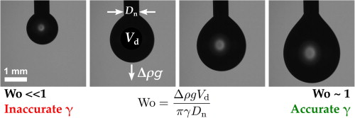Measurement of surface and interfacial tension using pendant drop graphical abstract aloadofball Image collections