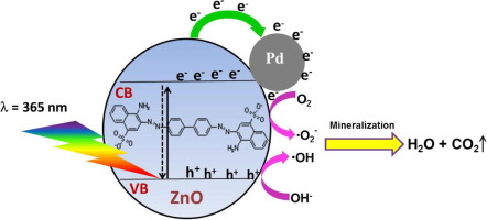 what is the formula of zinc oxide