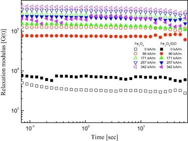Fabrication of smart magnetite/reduced graphene oxide