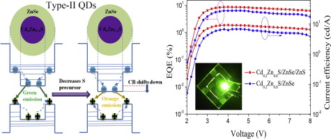 Bright Alloy Type Ii Quantum Dots And Their Application To Light