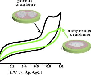 的Pt纳米颗粒负载在氮掺杂的多孔石墨烯为他达拉非的灵敏检测