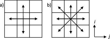 Characterisation of heterogeneity and spatial