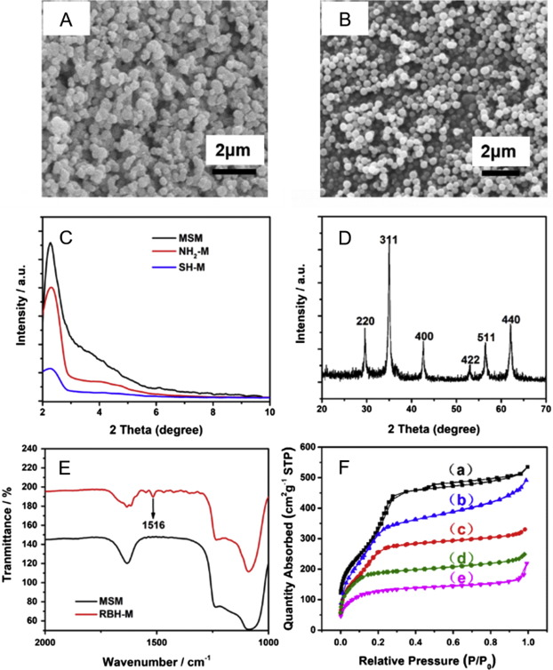 Fabrication of multi-functional porous microspheres in a modular