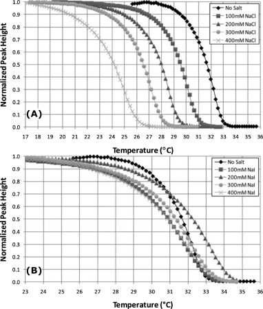 Specific ion effects on thermoresponsive polymer brushes: Comparison ...
