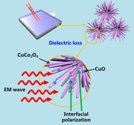 Facile synthesis of hierarchical chrysanthemum-like copper