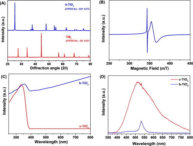 Blue TiO2 nanosheets as a high-performance electrode