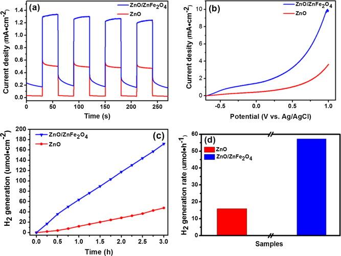 Hierarchical architectures of wrinkle-like ZnFe2O4 nanosheet ... on