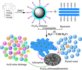 Magnetic natural composite Fe3O4-chitosan@bentonite for