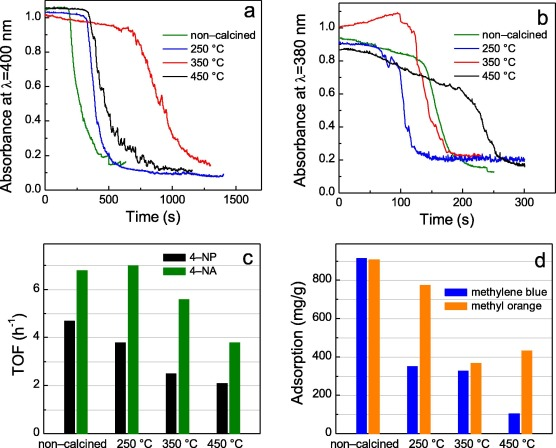 A direct route to activated two-dimensional cobalt oxide nanosheets
